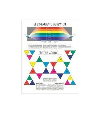 Carteles Didácticos - El Experimento de Newton