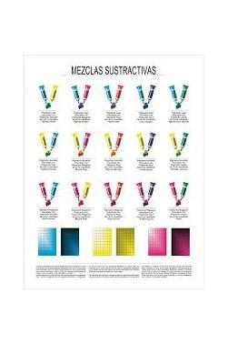 Carteles Didácticos - Mezclas Sustractivas